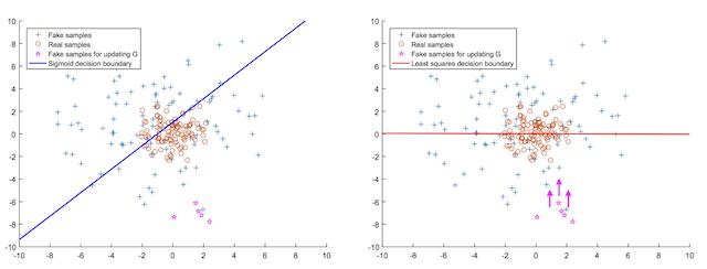 Plot of the Sigmoid Decision Boundary vs the Least Squared Decision Boundary for Updating the Generator