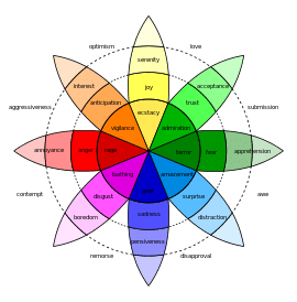 Plutchik's Wheel of Emotions - one of many lists of human emotions