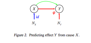Predicting Y from X