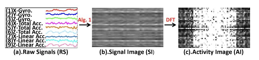 Processing of Raw Sensor Data into an Image