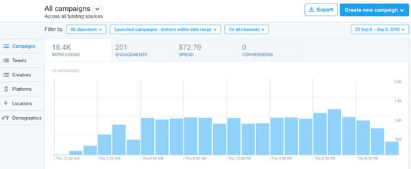 Promoting content on Twitter - comprehensive analytics included