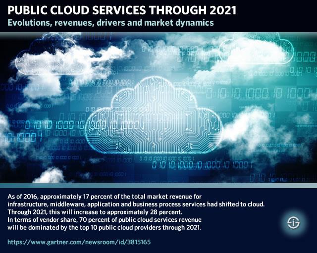 Public cloud services 2021