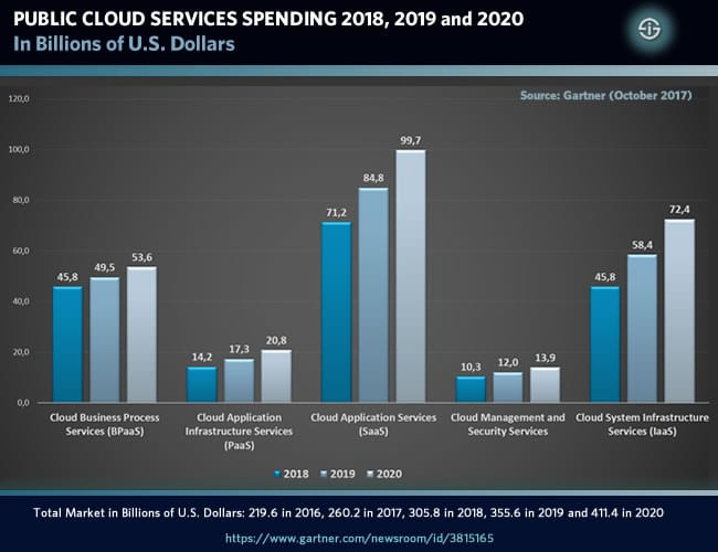 Public cloud services spending in 2018 2019 and 2020