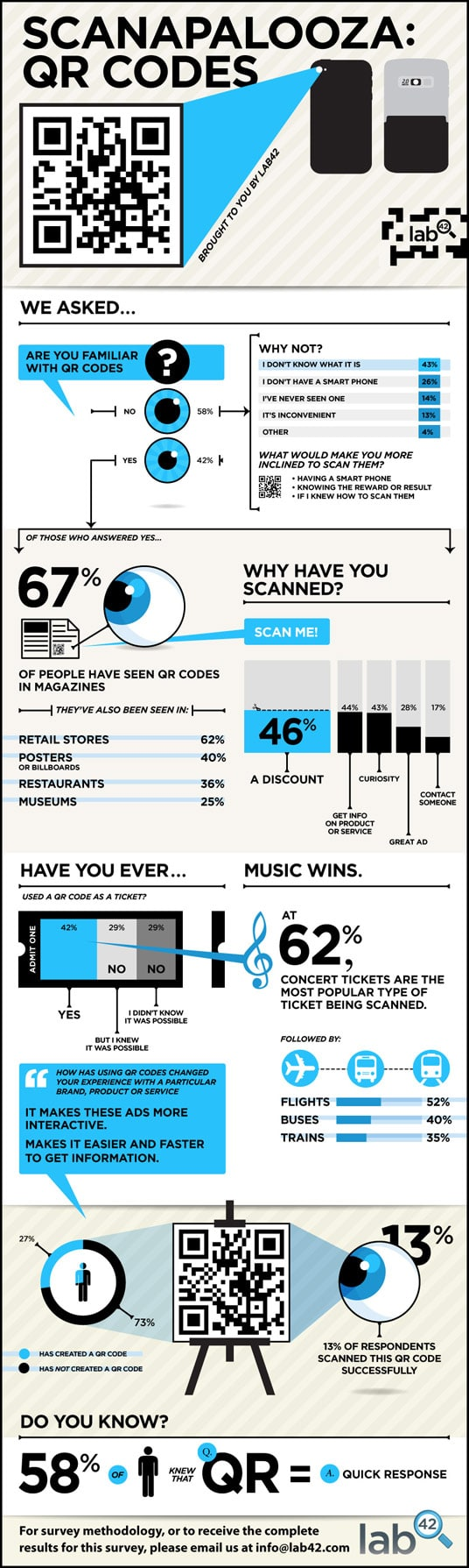 QR codes infographic