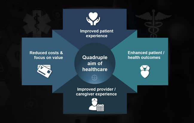 Quadruple aim of healthcare