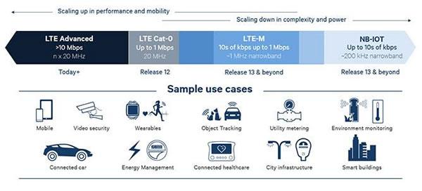 Qualcomm graphic on 3GPP Cellular IoT use cases per type