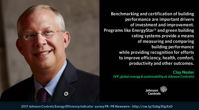 Quote Clay Nestler 2017 Johnson Controls Energy Efficiency Indicator survey - PR Newswire - picture courtesy and source