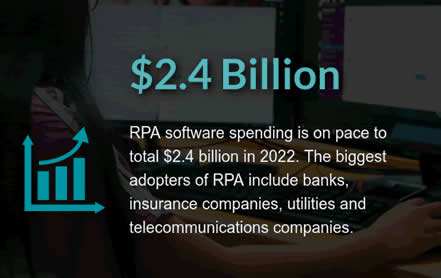 RPA software spending is on pace to total $2.4 billion in 2022 with banks, insurance companies, utilities and telecommunications companies as main adopters according to Gartner