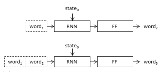 Recursive Framing of the Caption Generation Model