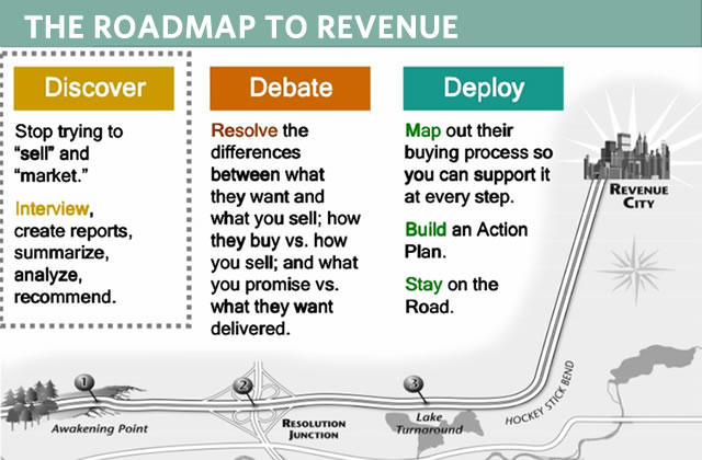 Roadmap to revenue