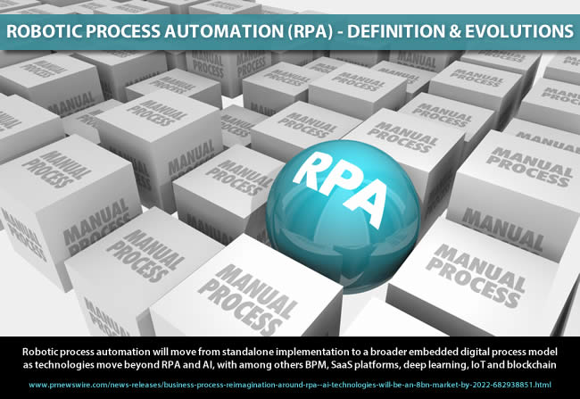 Robot process automation definition and evolution - robotic process automation will move from standalone implementation to a broader embedded digital process model