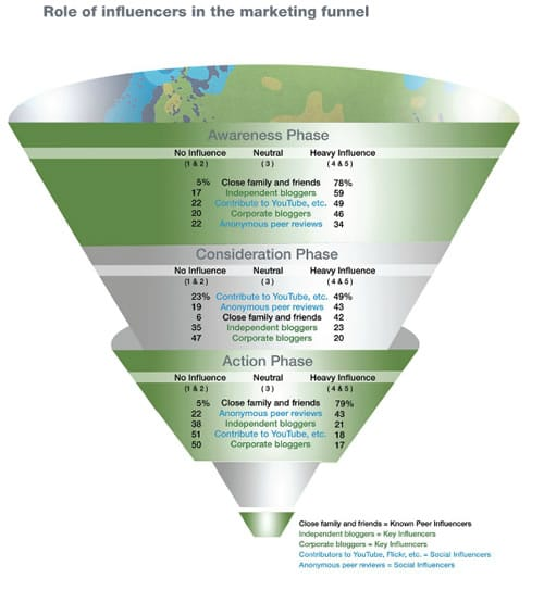 Role of influencers in the marketing funnel – Razorfish Fluent Report