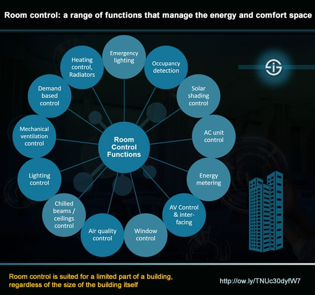 Room control functions for rooms and limited parts of a building
