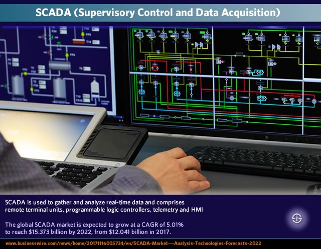 SCADA Supervisory Control and Data Acquisition - SCADA purpose definition components and market forecasts 2022