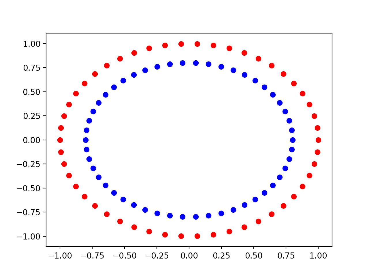 Scatter Plot of the Input Variables of the Circles Dataset Colored By Class Value