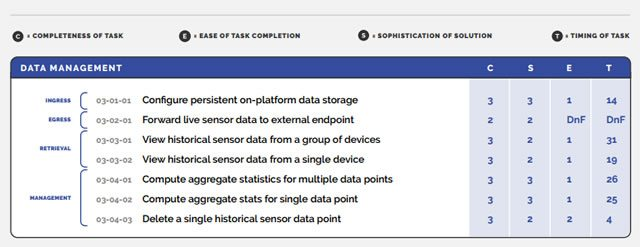 Screenshot MachNation IoT-E sample report for Amazon AWS IoT data management - download the full sample report in PDF