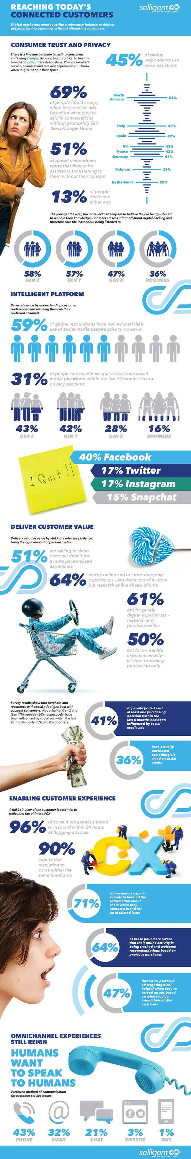 Selligent Global Connected Consumer Index report 2019 infographic - source and large version