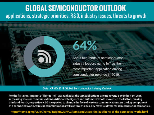 Semiconductor industry outlook 2019 graphic header