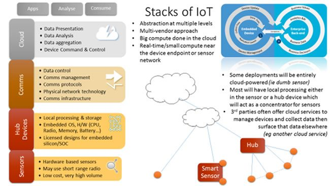 Sensors in one of many existing IoT technology stack views - source and courtesy