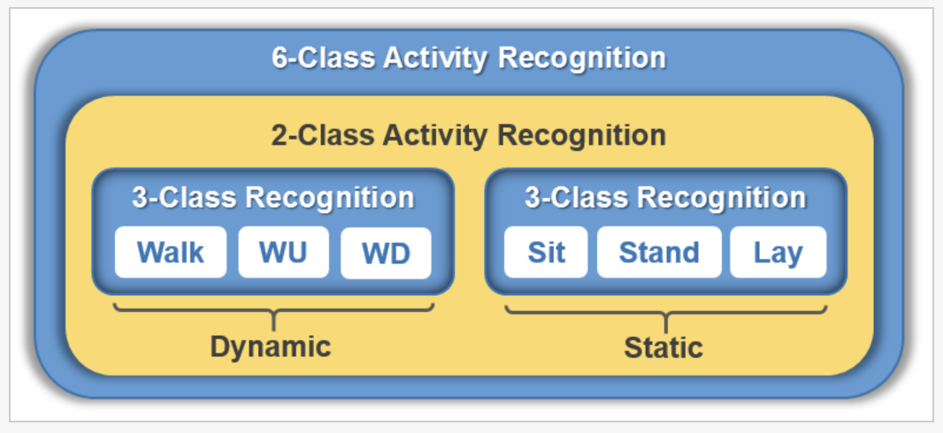 Separation of Activities as Dynamic or Static