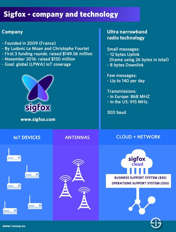 Sigfox company and technology