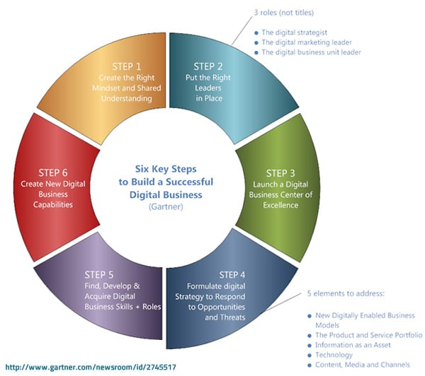 Six key steps to build a successful digital business according to Gartner - based on Gartner press release here