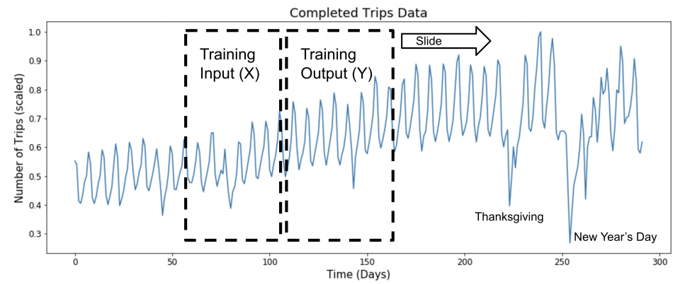 Sliding Window Approach to Modeling Time Series