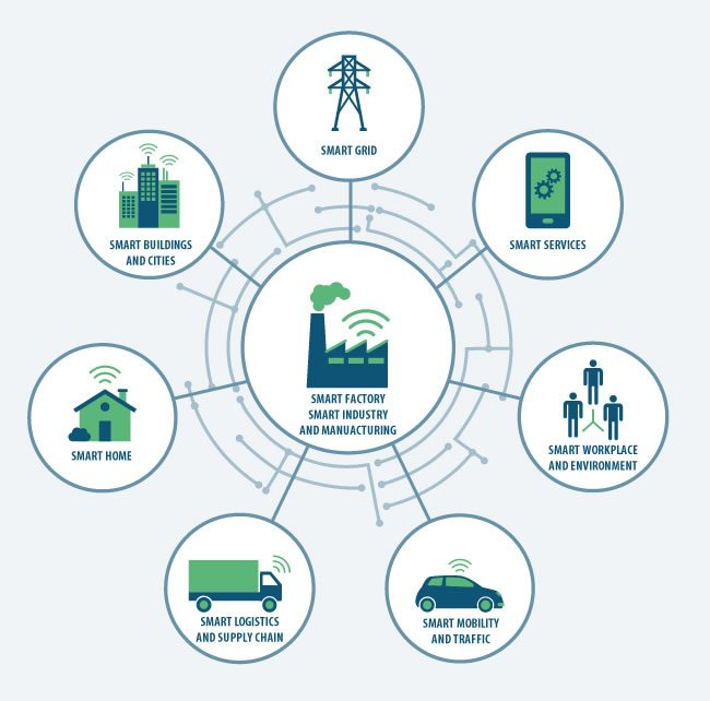 Smart industry and smart manufacturing