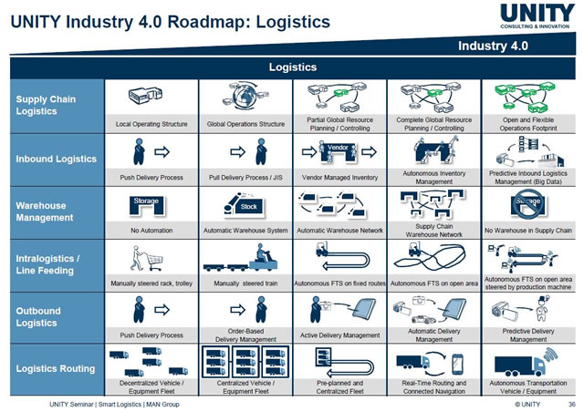 Smart logistics and supply chain - the road ahead according to UNITY Consulting and Innovation - via The Network Effect