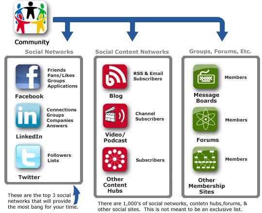 Social media communities - from Building Social Media Communities