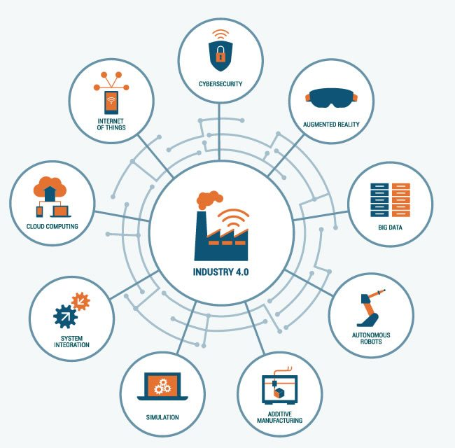 Some technologies of the fourth industrial revolution - more here