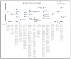 Starbucks experience map by Little Springs Design as posted by Joyce Hostyn