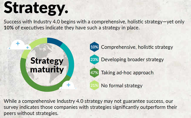 Strategy proves to be a key challenge in Industry 4.0 as the Deloitte 2020 Industry 4.0 survey again shows - source infographic PDF opens