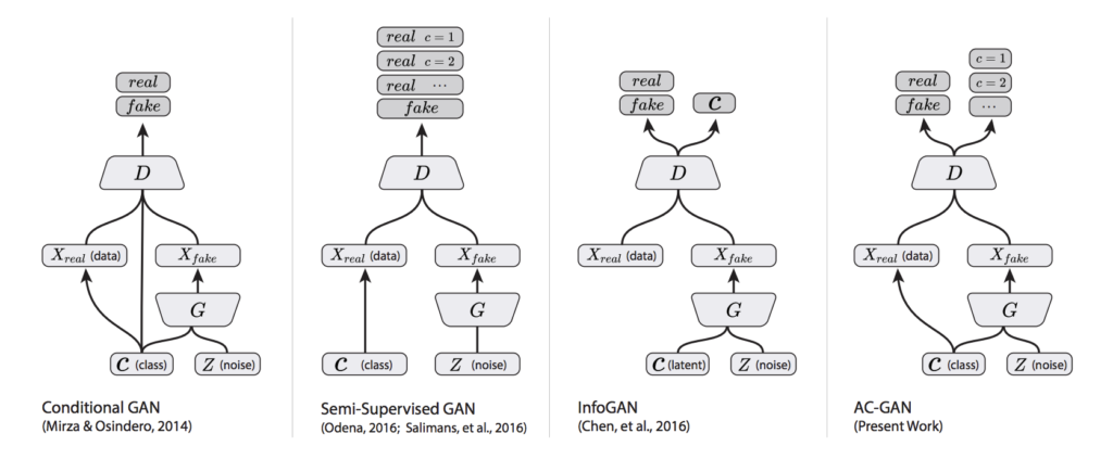 Summary of the Differences Between the Conditional GAN, Semi-Supervised GAN, InfoGAN and AC-GAN