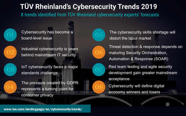 TUV Rheinland Cybersecurity Trends 2019 - 8 OT IT and IoT security trends
