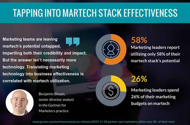 Tapping into martech stack effectiveness Benjamin Bloom Gartner