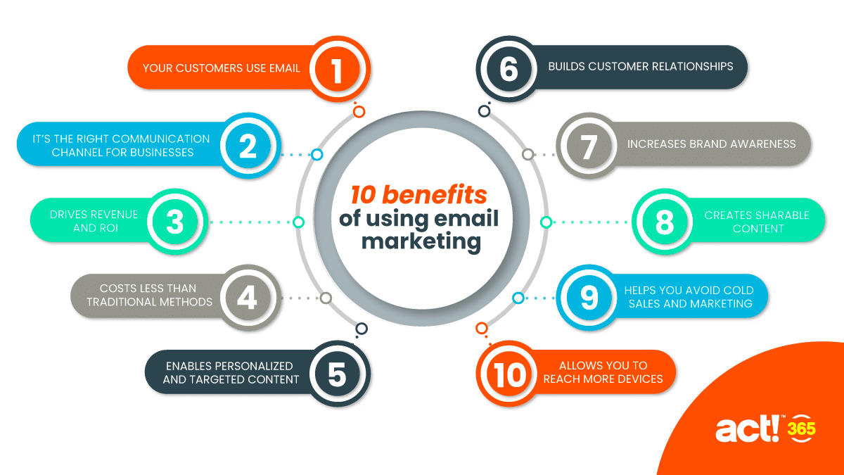 Ten benefits of using email marketing - source and more information