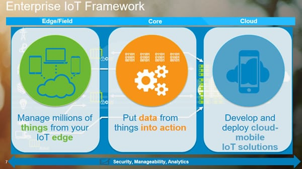 The 3 IoT problems to solve according to John Roese – presentation given at IoT Solutions World Congress 2016
