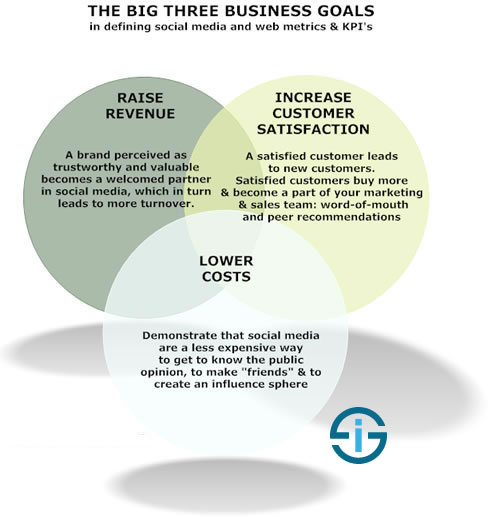 The 3 business goals in defining social media metric and KPIs as mentioned in Social Media Metrics by Jim Sterne