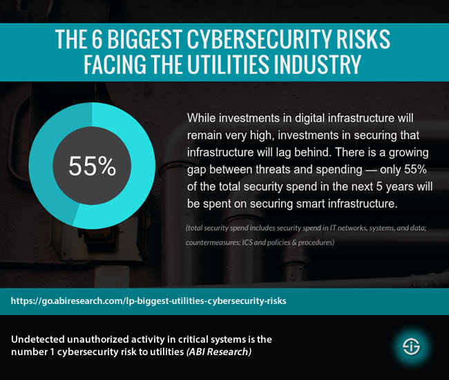 The 6 Biggest Cybersecurity Risks Facing the Utilities Industry - Undetected unauthorized activity in critical systems is the number 1 cybersecurity risk to utilities says ABI Research