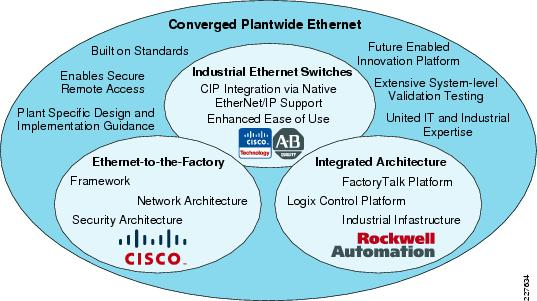 The CPwE Architecture of Cisco and Rockwell Automation - courtesy and more info on the Cisco CPwE page