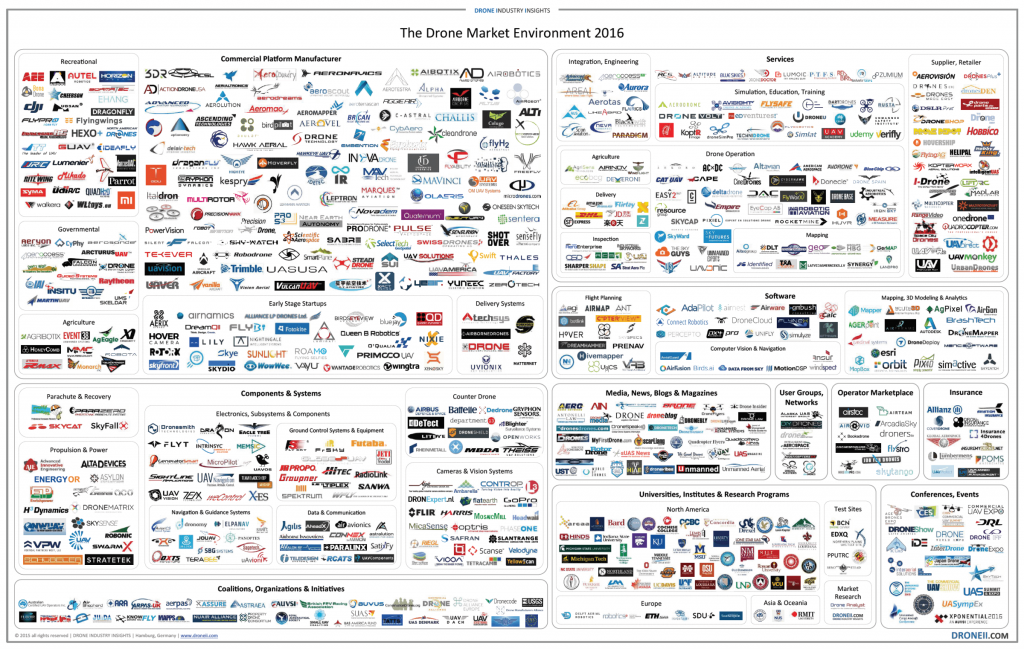 The-Drone-Market-Environment-Map-picture