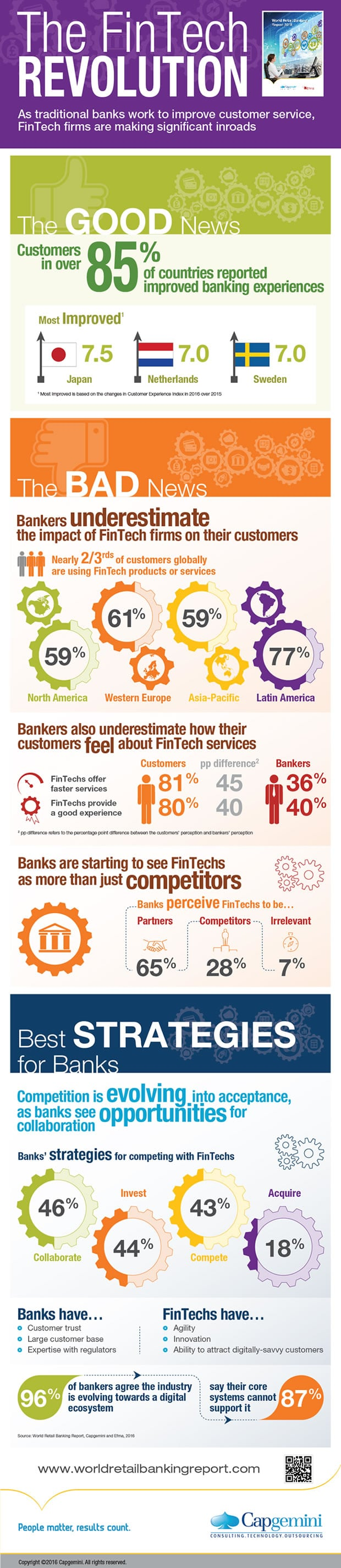The FinTech Revolution - infographic World Retail Banking Report 2016 - source and more formats in press release