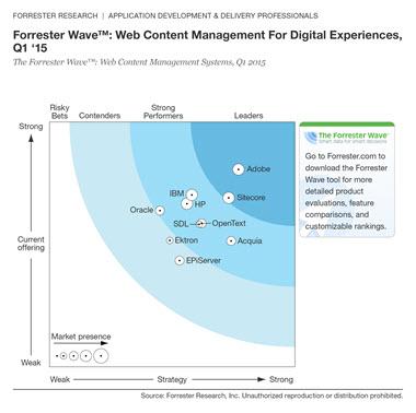 The Forrester Wave™ Web Content Management for digital experiences Q1 2015 via sitecore