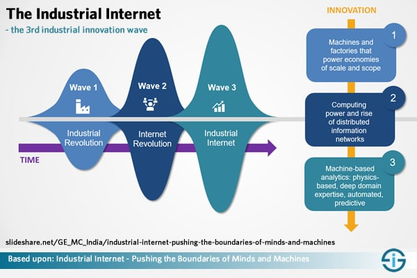 The Industrial Internet - the third industrial innovation wave - based upon GE SlideShare - see below