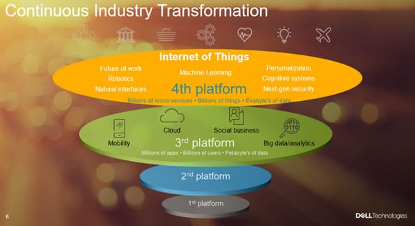 The Internet of Things as a fourth platform in continuous industry transformation according to John Roese - presentation given at IoT Solutions World Congress 2016