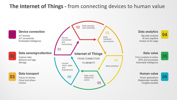The Internet of Things - from connecting devices to human value - larger image