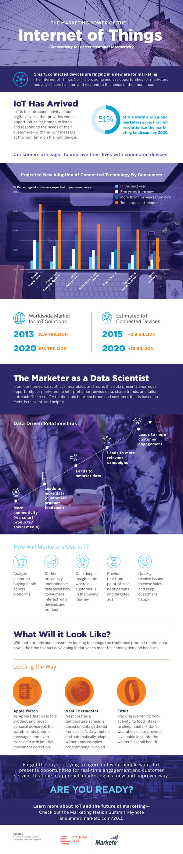 The Internet of Things in marketing - infographic by Marketo