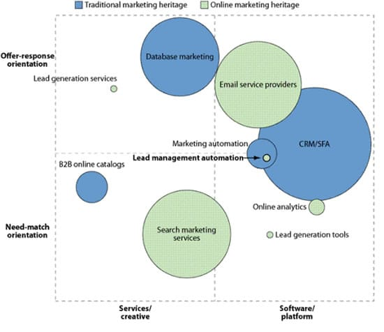 The LMA landscape and place of marketing automation software via Laura Ramos