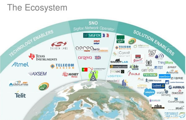 The Sigfox ecosystem of technology enablers network operators and solution enablers in June 2015 - source Sigfox SlideShare presentation